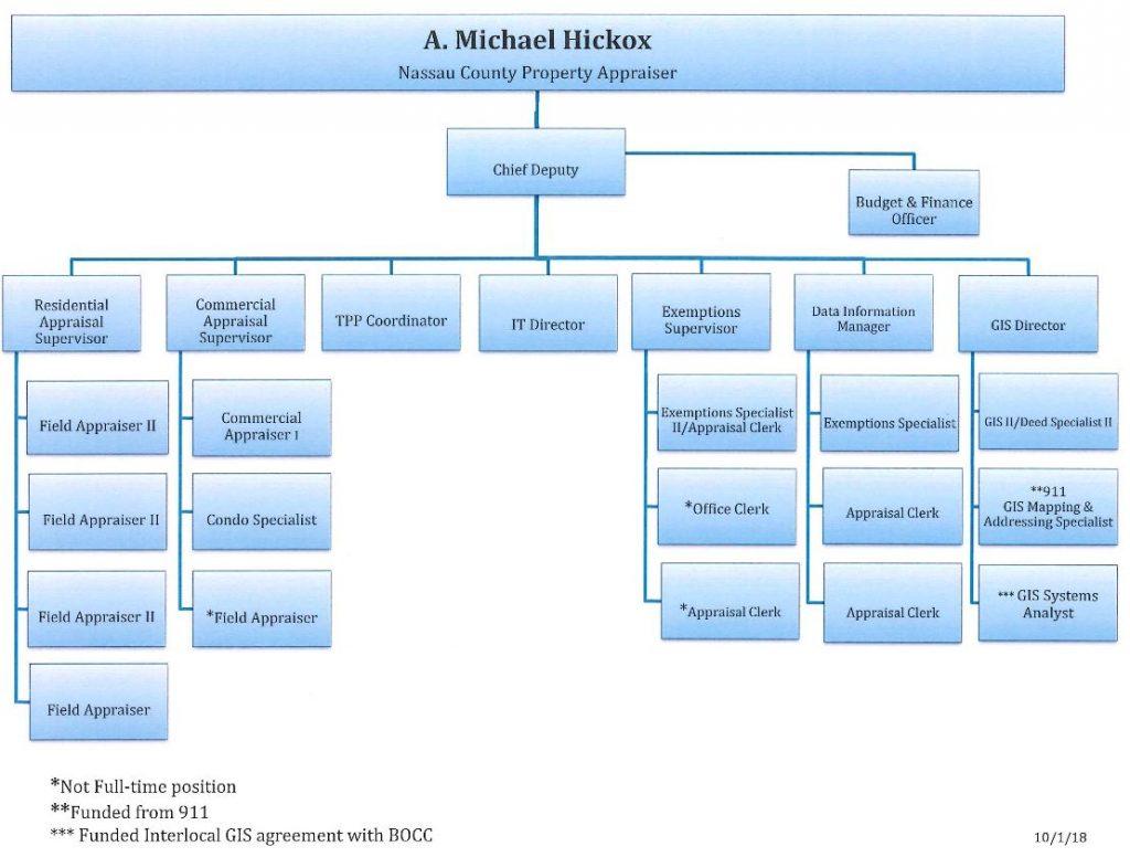 ncpa organizational chart